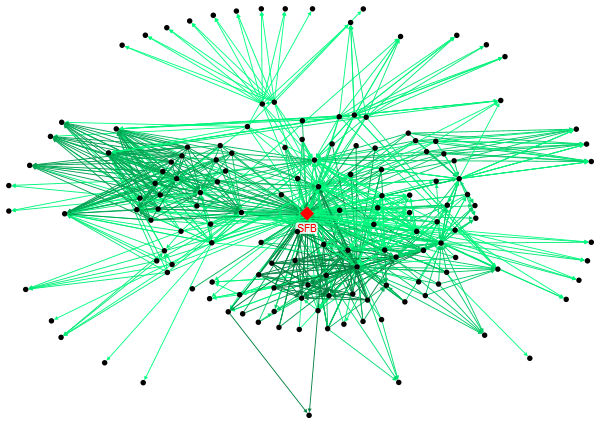 Adesina Byron Network Analysis